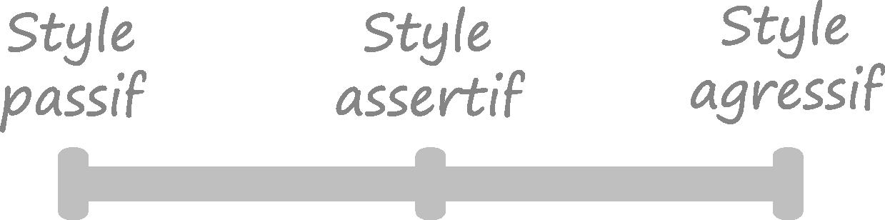 passivité assertivité agressivité