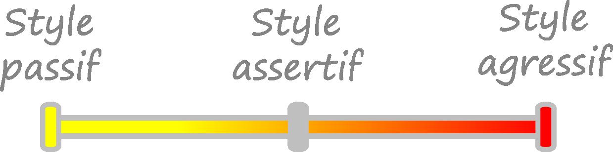 styles passif, assertif et agressif